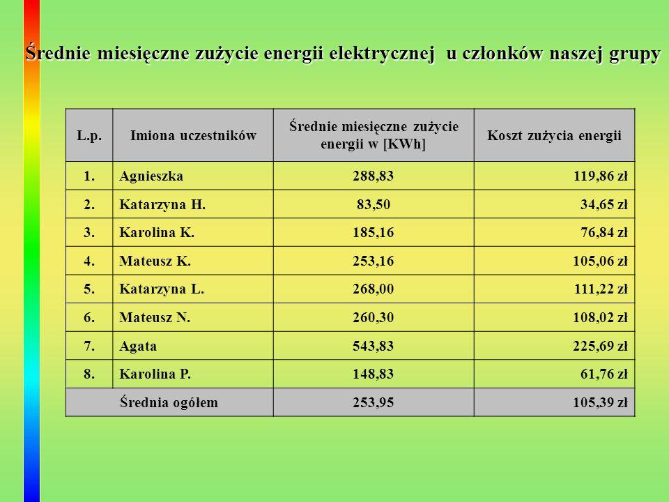 L.p.Imiona uczestników Średnie miesięczne zużycie energii w [KWh] Koszt zużycia energii 1.Agnieszka288,83 119,86 zł 2.Katarzyna H.83,50 34,65 zł 3.Kar