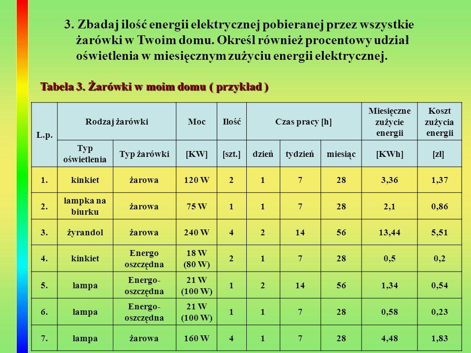 3. Zbadaj ilość energii elektrycznej pobieranej przez wszystkie żarówki w Twoim domu. Określ również procentowy udział oświetlenia w miesięcznym zużyc