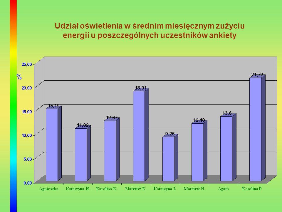Oszczędność energii polega na pilnowaniu zużywanych kilowatów.