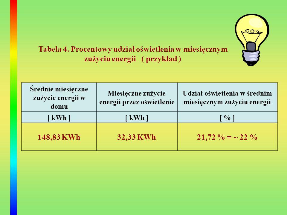 Tabela 4. Procentowy udział oświetlenia w miesięcznym zużyciu energii ( przykład ) Średnie miesięczne zużycie energii w domu Miesięczne zużycie energi