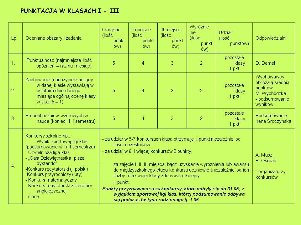 PUNKTACJA W KLASACH I - III Lp.Oceniane obszary i zadania I miejsce (ilość punkt ów) II miejsce (ilość punkt ów) III miejsce (ilość punkt ów) Wyróżnie nie (ilość punkt ów) Udział (ilość punktów) Odpowiedzialni 1.