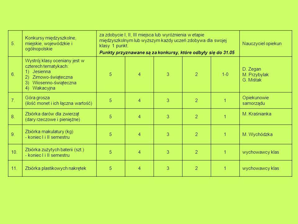 5. Konkursy międzyszkolne, miejskie, wojewódzkie i ogólnopolskie za zdobycie I, II, III miejsca lub wyróżnienia w etapie międzyszkolnym lub wyższym ka