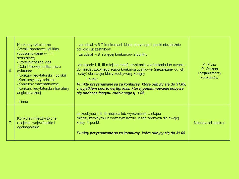 6. Konkursy szkolne np..: -Wyniki sportowej ligi klas (podsumowanie w I i II semestrze) -Czytelnicza liga klas -Cała Dziewiętnastka pisze dyktando -Ko