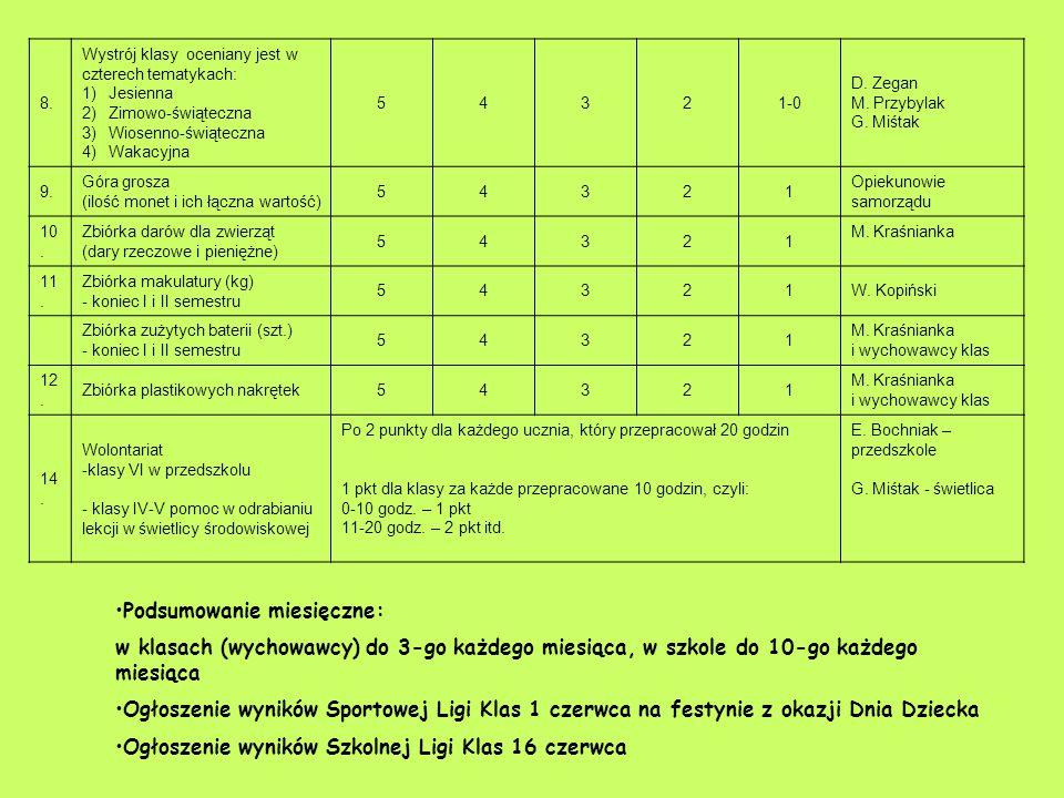 Podsumowanie miesięczne: w klasach (wychowawcy) do 3-go każdego miesiąca, w szkole do 10-go każdego miesiąca Ogłoszenie wyników Sportowej Ligi Klas 1
