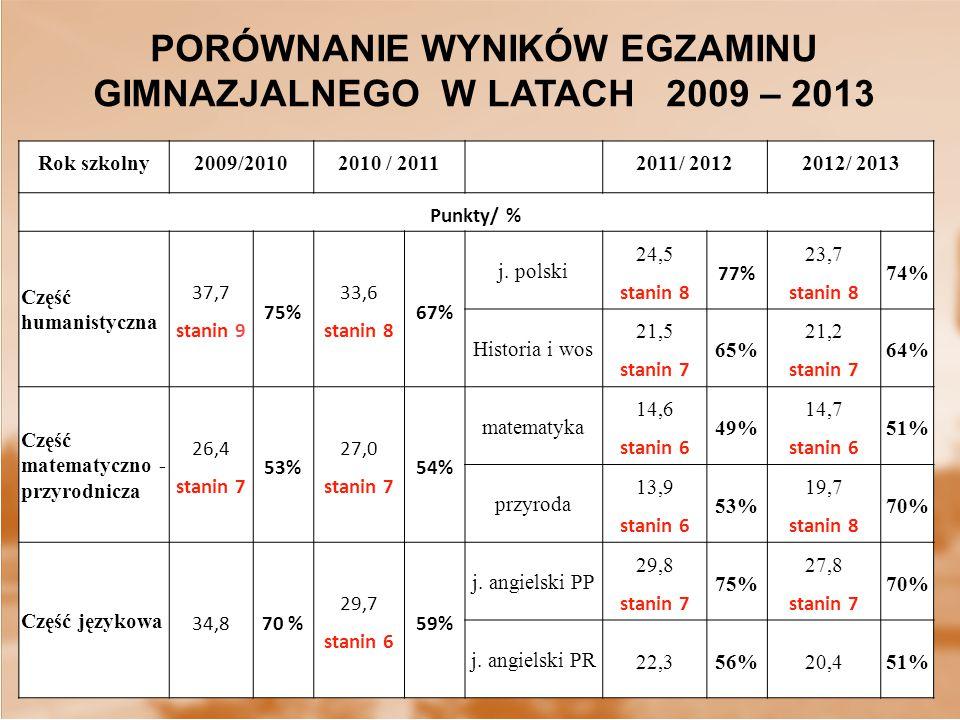 PORÓWNANIE WYNIKÓW EGZAMINU GIMNAZJALNEGO W LATACH 2009 – 2013 Rok szkolny2009/20102010 / 20112011/ 20122012/ 2013 Punkty/ % Część humanistyczna 37,7 stanin 9 75% 33,6 stanin 8 67% j.