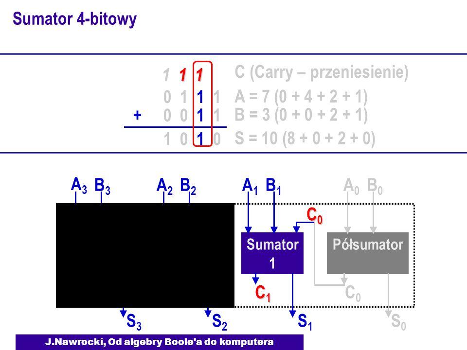 J.Nawrocki, Od algebry Boole a do komputera Sumator 4-bitowy Półsumator Sumator 1 A0A0 B0B0 S0S0 C0C0 A1A1 B1B1 S1S1 C1C1C1C1 C0C0C0C0 Sumator 2 A2A2 B2B2 S2S2 C2C2 C1C1 Sumator 3 A3A3 B3B3 S3S3 C3C3 C2C2 0 1 1 1 0 0 1 1+ 1 1 1 1 1 1 0 A = 7 (0 + 4 + 2 + 1) B = 3 (0 + 0 + 2 + 1) S = 10 (8 + 0 + 2 + 0) C (Carry – przeniesienie)
