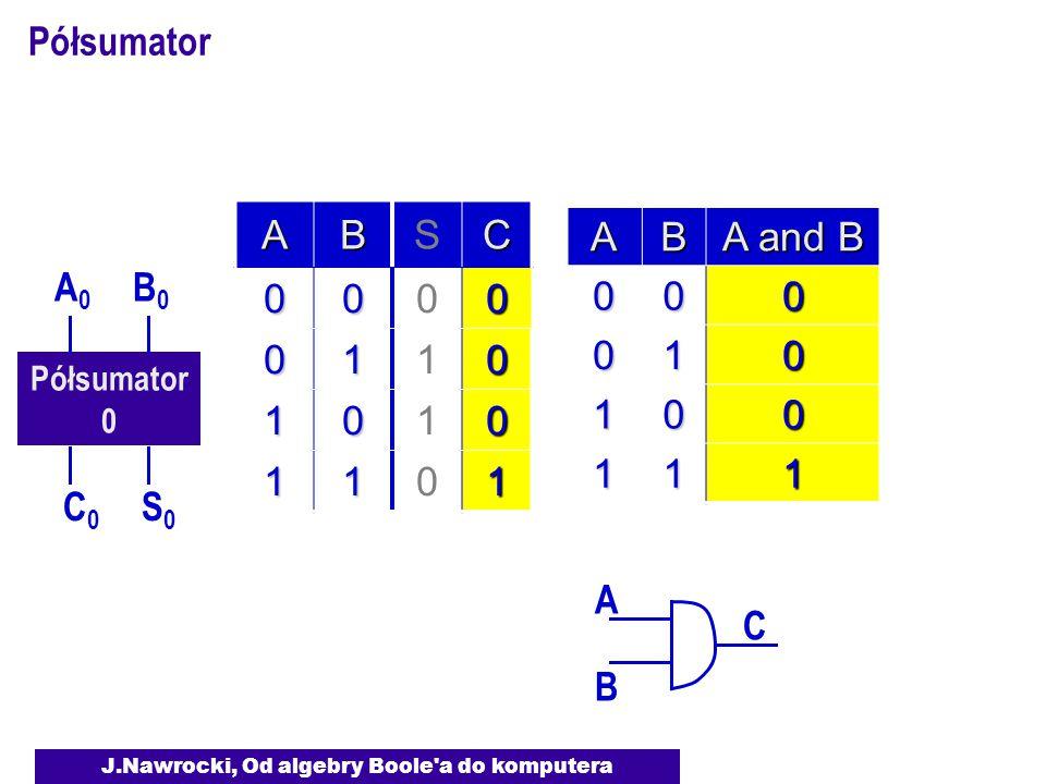 J.Nawrocki, Od algebry Boole a do komputera Półsumator 0 A0A0 B0B0 S0S0 C0C0 ABSC 0000 0110 1010 1101 A B C AB A and B 000 010 100 111