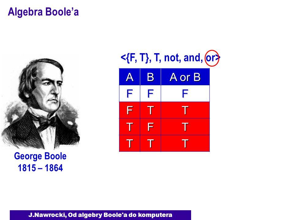 J.Nawrocki, Od algebry Boole a do komputera Algebra Boole'a A not A 01 10 AB A and B 000 010 100 111 AB A or B 000 011 101 111 1 – włączone lub wysoki poziom napięcia (5 V) 0 – wyłączone lub niski poziom napięcia (0 V)