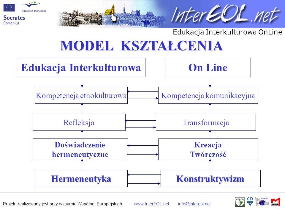 Edukacja Interkulturowa OnLine Projekt realizowany jest przy wsparciu Wspólnot Europejskichwww.InterEOL.netinfo@intereol.net MODEL KSZTAŁCENIA MODEL KSZTAŁCENIA Edukacja Interkulturowa Kompetencja etnokulturowaKompetencja komunikacyjna HermeneutykaKonstruktywizm Doświadczenie hermeneutyczne Kreacja Twórczość RefleksjaTransformacja On Line