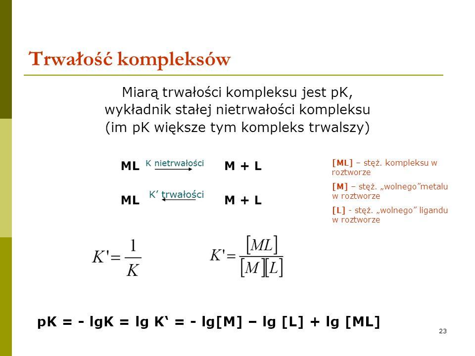 23 Trwałość kompleksów Miarą trwałości kompleksu jest pK, wykładnik stałej nietrwałości kompleksu (im pK większe tym kompleks trwalszy) [ML] – stęż. k