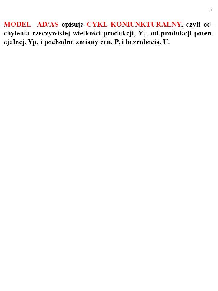 43 a) Narysuj długookresową linię podaży zagregowanej, LAS, w gos- podarce.