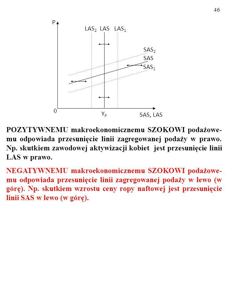 45 POZYTYWNEMU makroekonomicznemu SZOKOWI podażowe- mu odpowiada przesunięcie linii zagregowanej podaży w prawo.