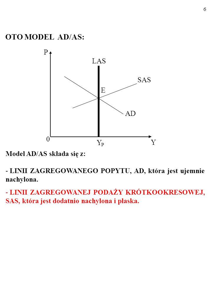 6 OTO MODEL AD/AS: Y P LAS AD E SAS 0 Y P Model AD/AS składa się z: - LINII ZAGREGOWANEGO POPYTU, AD, która jest ujemnie nachylona.