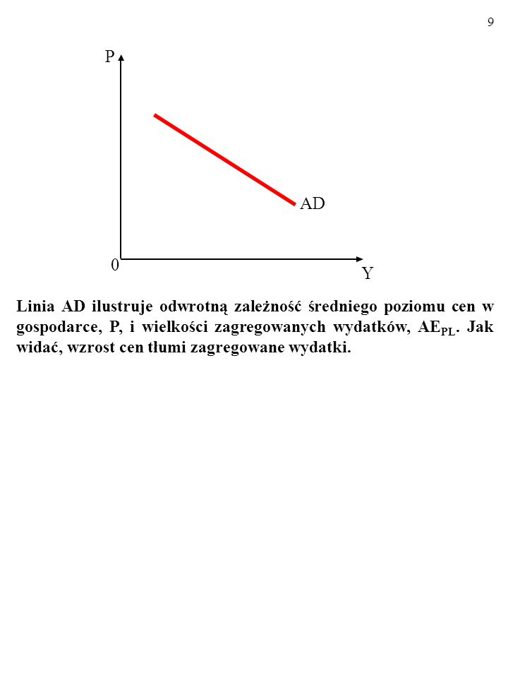 9 Linia AD ilustruje odwrotną zależność średniego poziomu cen w gospodarce, P, i wielkości zagregowanych wydatków, AE PL.