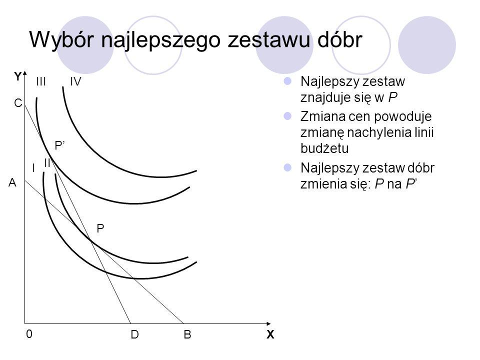 Wybór najlepszego zestawu dóbr Najlepszy zestaw znajduje się w P Zmiana cen powoduje zmianę nachylenia linii budżetu Najlepszy zestaw dóbr zmienia się: P na P' P X Y C DB A 0 I II IIIIV P'