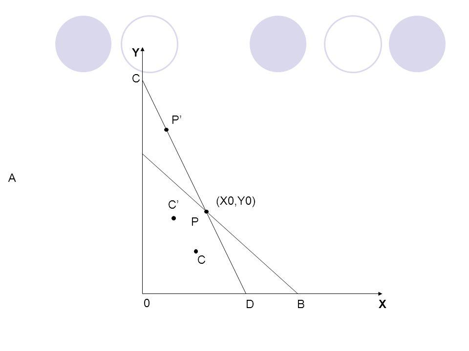 X Y C DB A P 0 (X0,Y0) C' C
