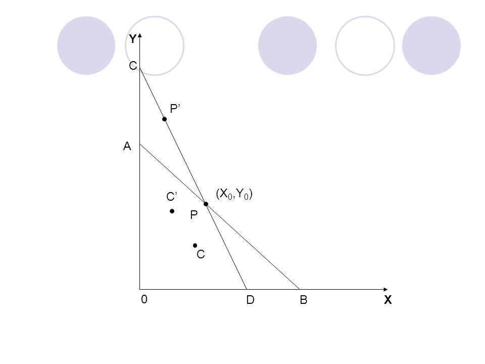 Przedsiębiorstwa Analizę łatwo można rozciągnąć na nakłady, interpretując X oraz Y nie jako dobra, ale jako nakłady, natomiast AB i CD - jako krzywe jednakowego dochodu.