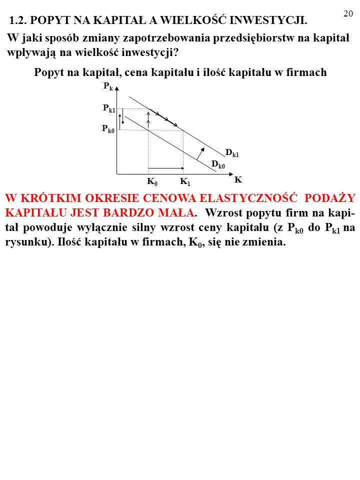 19 Na przykład: K=g(rc, Y)=x·Y/rc.
