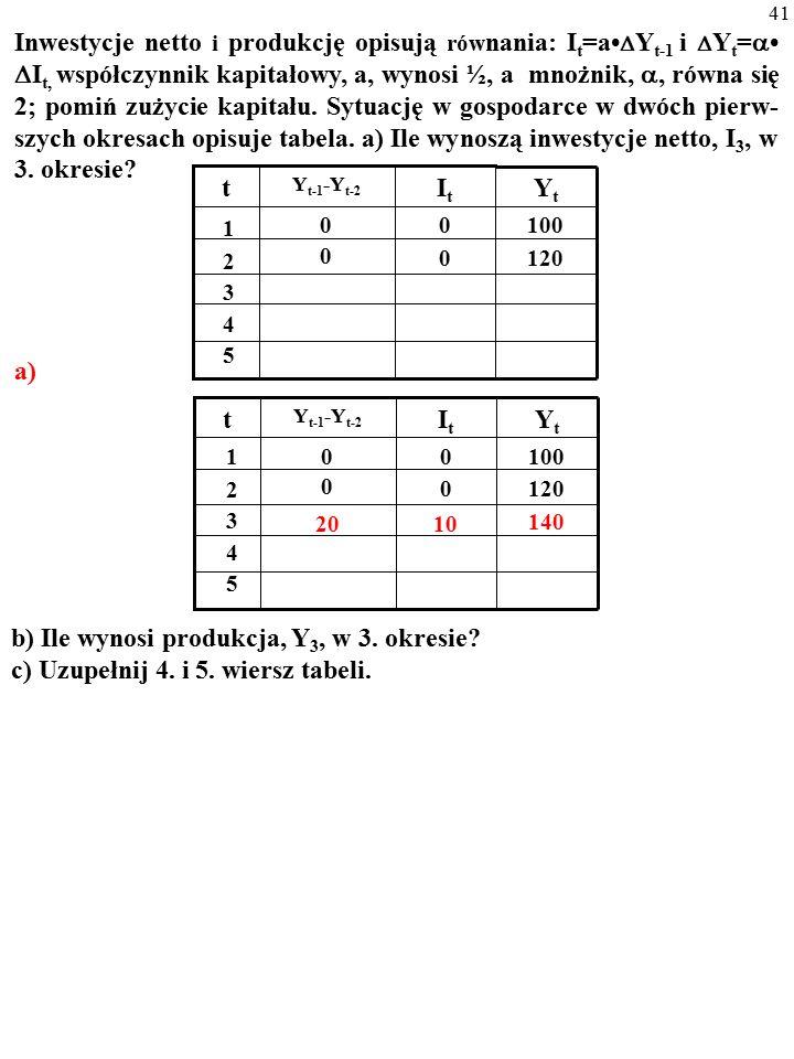 40 Inwestycje netto i produkcję opisują rów nania: I t =a  Y t-1 i  Y t =   I t, współczynnik kapitałowy, a, wynosi ½, a mnożnik, , równa się 2; pomiń zużycie kapitału.