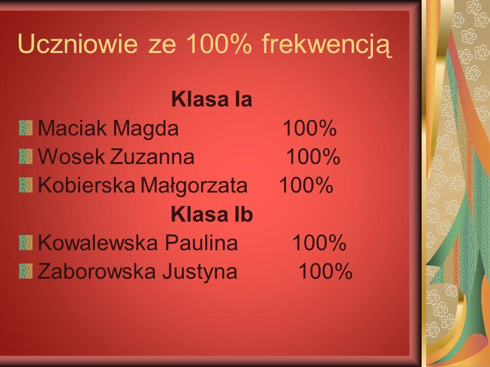 Uczniowie ze 100% frekwencją Klasa Ia Maciak Magda 100% Wosek Zuzanna 100% Kobierska Małgorzata 100% Klasa Ib Kowalewska Paulina 100% Zaborowska Justy