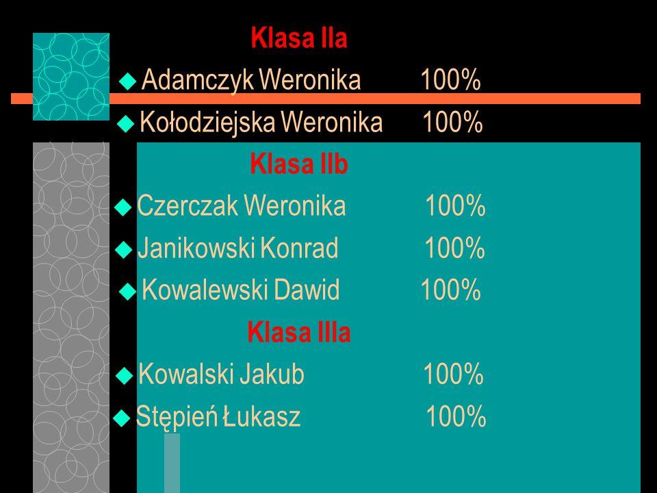Klasa IIa u Adamczyk Weronika 100% u Kołodziejska Weronika 100% Klasa IIb u Czerczak Weronika 100% u Janikowski Konrad 100% u Kowalewski Dawid 100% Kl