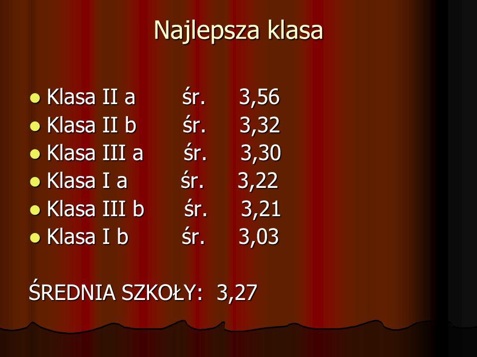 Najlepsza klasa Klasa II a śr. 3,56 Klasa II a śr. 3,56 Klasa II b śr. 3,32 Klasa II b śr. 3,32 Klasa III a śr. 3,30 Klasa III a śr. 3,30 Klasa I a śr