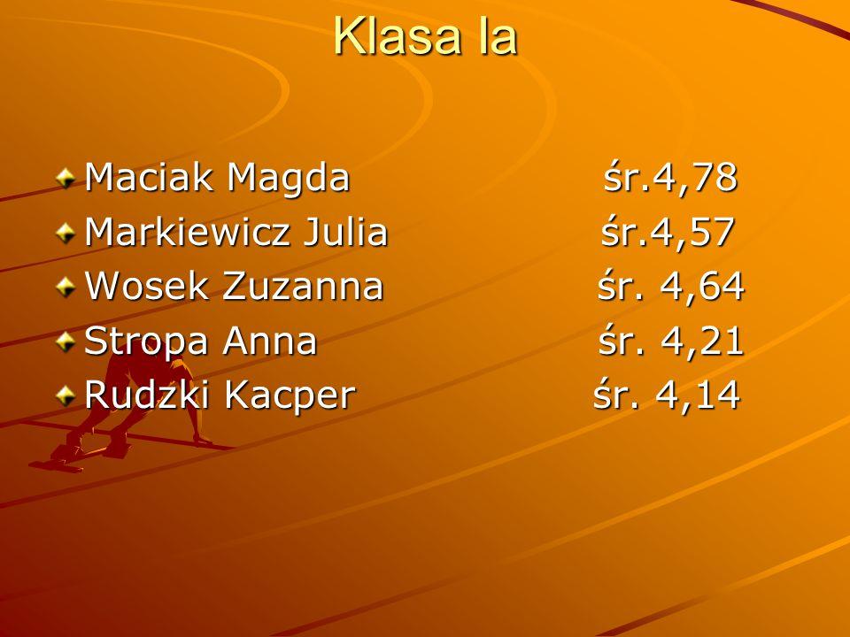 Klasa Ia Maciak Magda śr.4,78 Markiewicz Julia śr.4,57 Wosek Zuzanna śr. 4,64 Stropa Anna śr. 4,21 Rudzki Kacper śr. 4,14