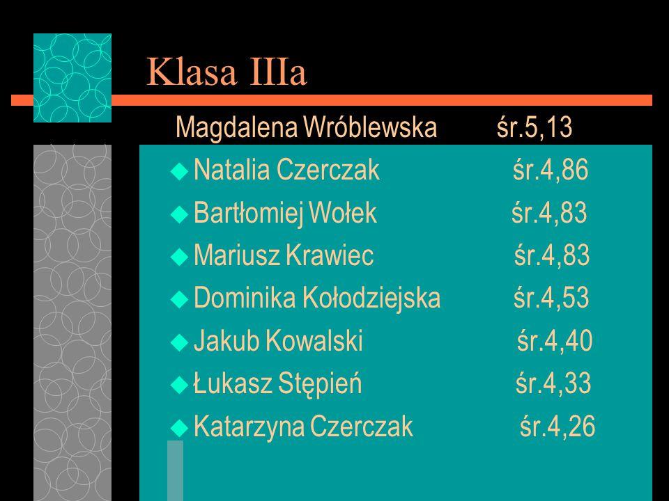 Klasa IIIa Magdalena Wróblewska śr.5,13 u Natalia Czerczak śr.4,86 u Bartłomiej Wołek śr.4,83 u Mariusz Krawiec śr.4,83 u Dominika Kołodziejska śr.4,5