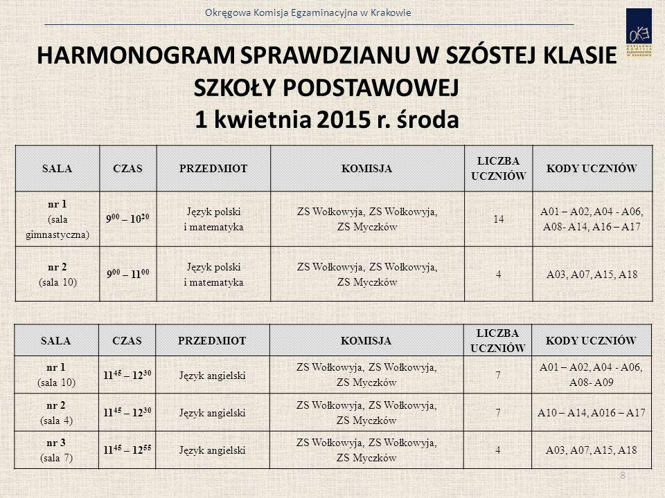 Okręgowa Komisja Egzaminacyjna w Krakowie HARMONOGRAM SPRAWDZIANU W SZÓSTEJ KLASIE SZKOŁY PODSTAWOWEJ 1 kwietnia 2015 r.