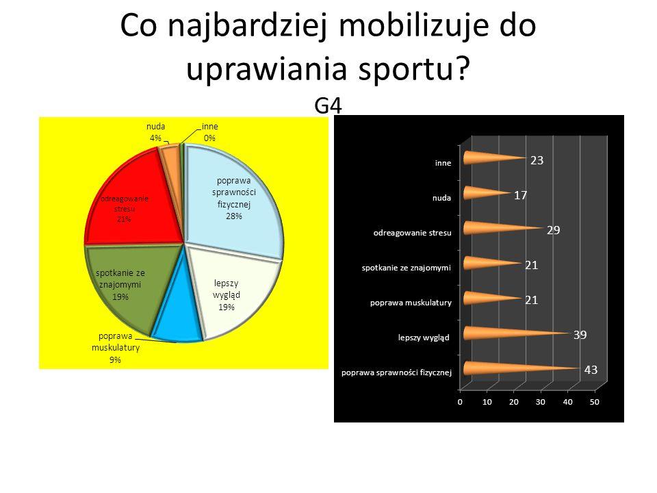 Co najbardziej mobilizuje do uprawiania sportu? G4
