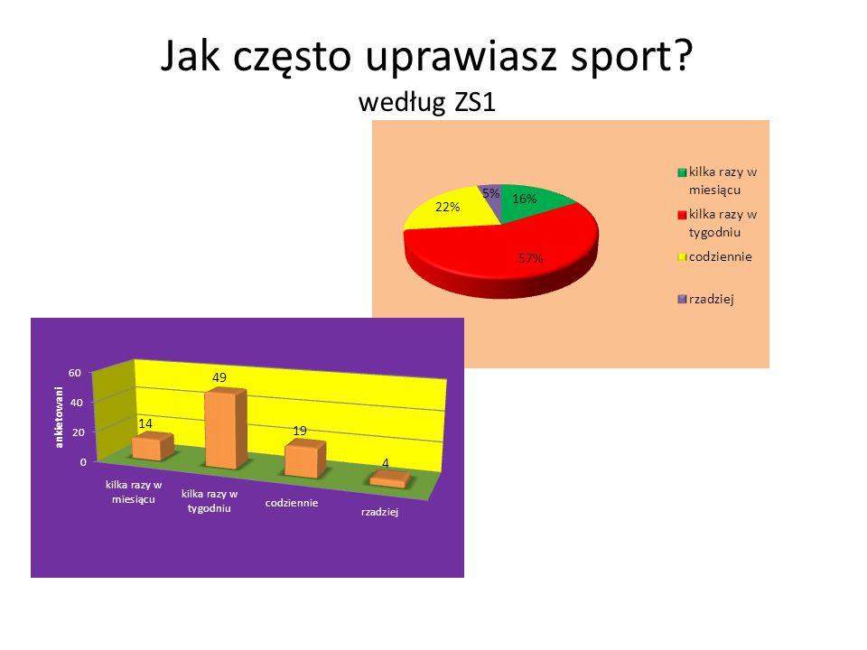 Jak często uprawiasz sport? według ZS1