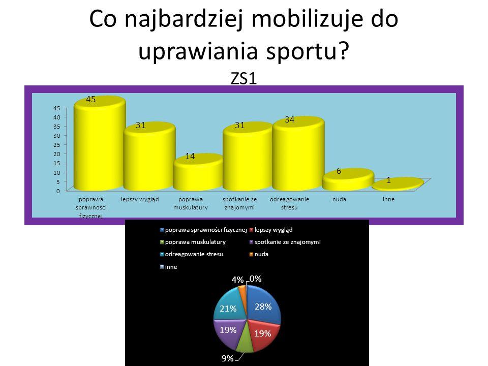Co najbardziej mobilizuje do uprawiania sportu ZS1