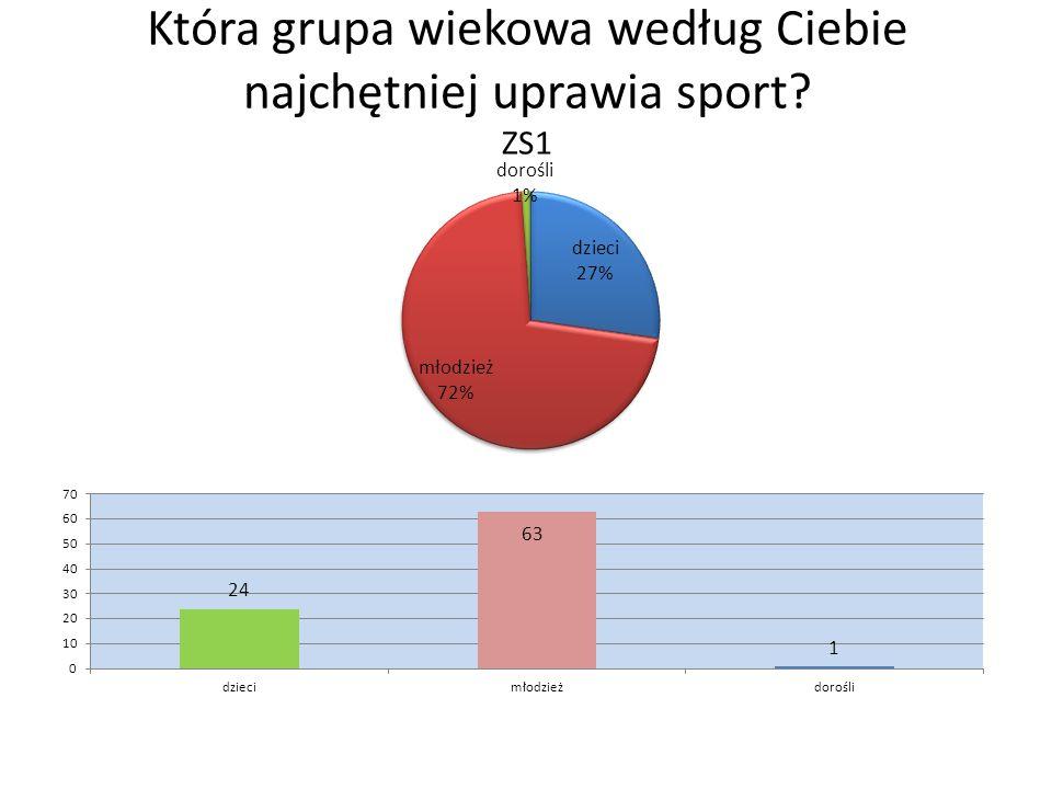 Która grupa wiekowa według Ciebie najchętniej uprawia sport ZS1