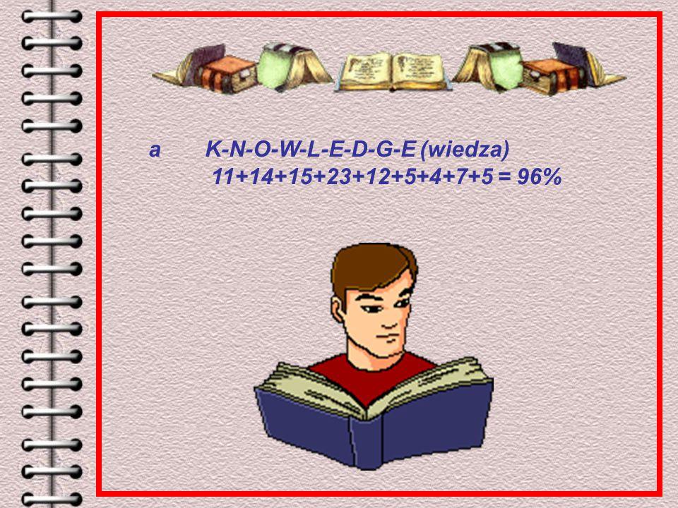 a K-N-O-W-L-E-D-G-E (wiedza) 11+14+15+23+12+5+4+7+5 = 96%