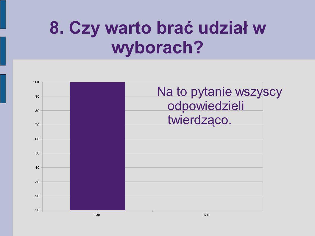 8. Czy warto brać udział w wyborach Na to pytanie wszyscy odpowiedzieli twierdząco.