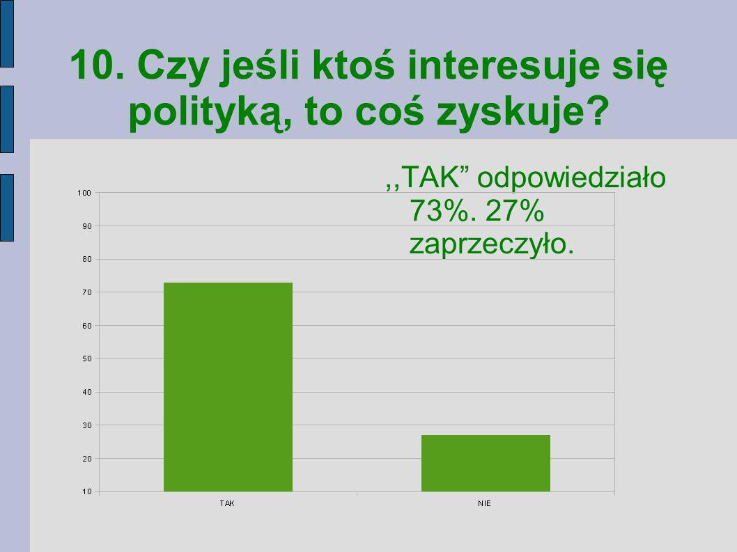 10. Czy jeśli ktoś interesuje się polityką, to coś zyskuje?,,TAK odpowiedziało 73%.