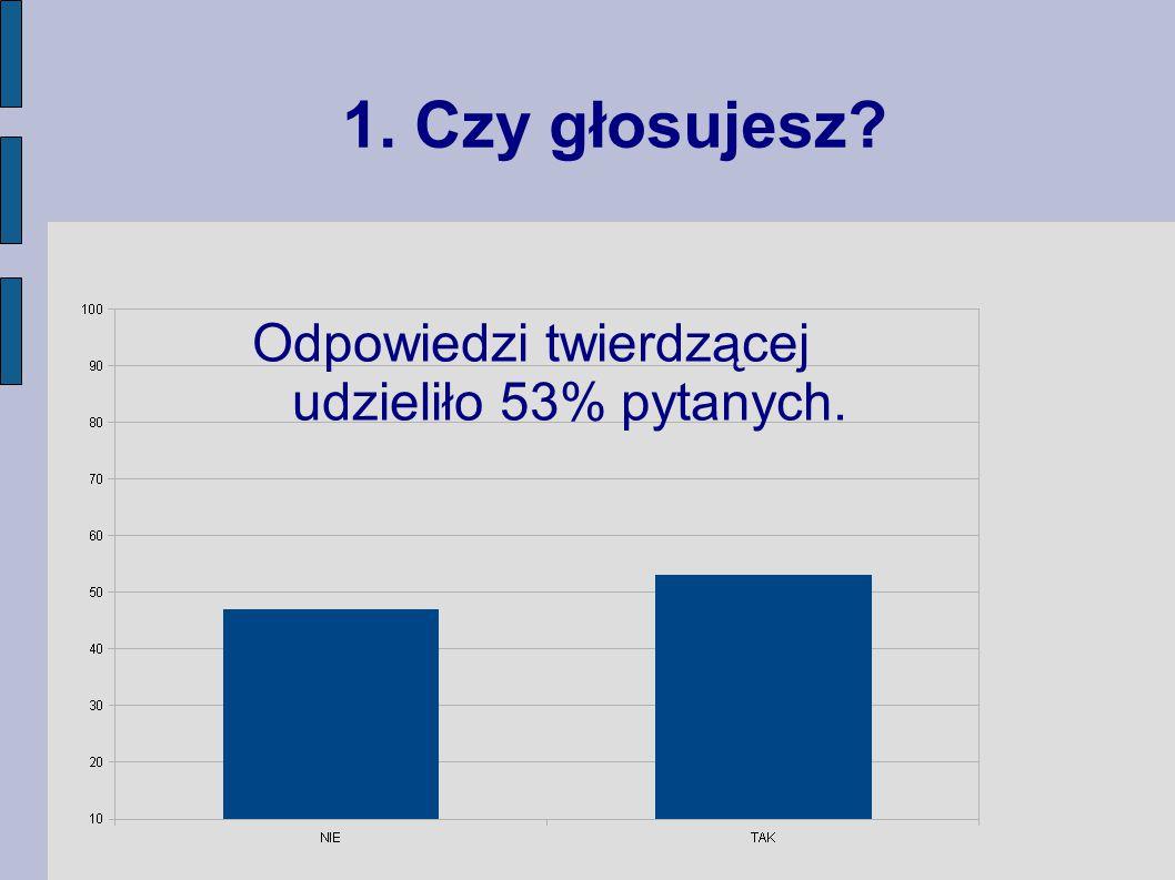 1. Czy głosujesz Odpowiedzi twierdzącej udzieliło 53% pytanych.