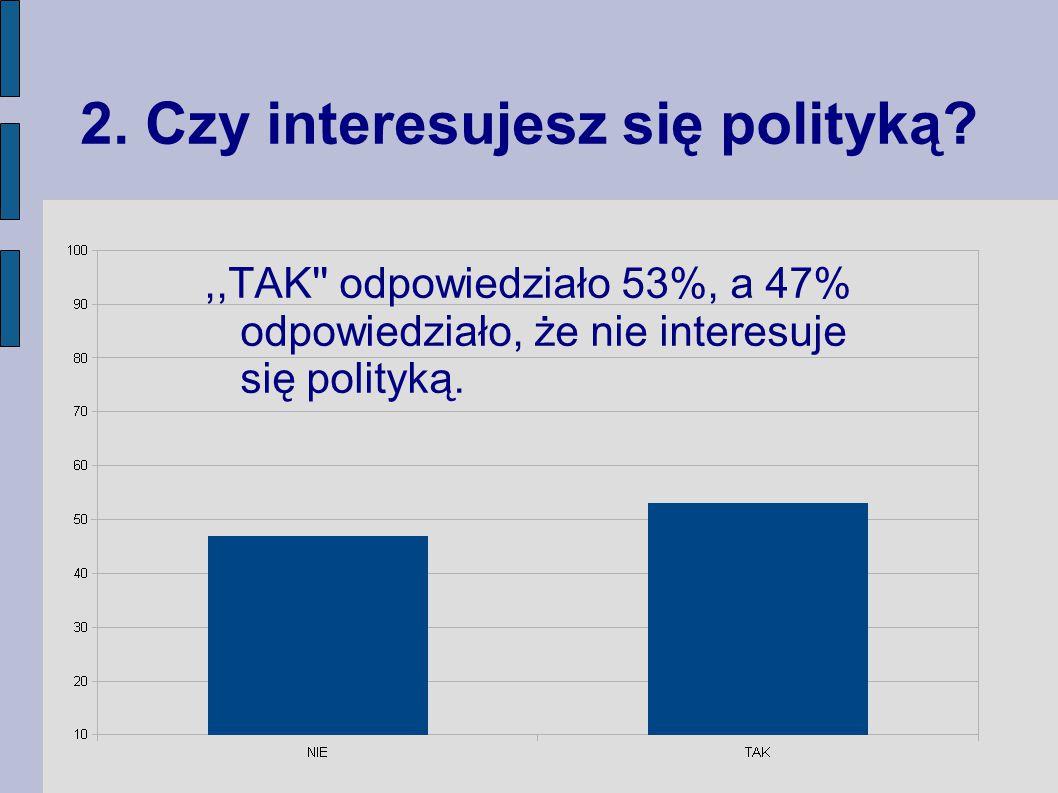 2. Czy interesujesz się polityką?,,TAK'' odpowiedziało 53%, a 47% odpowiedziało, że nie interesuje się polityką.