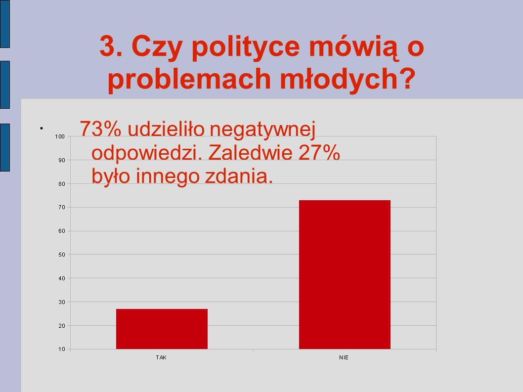 3. Czy polityce mówią o problemach młodych . 73% udzieliło negatywnej odpowiedzi.