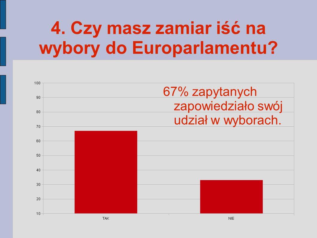 4. Czy masz zamiar iść na wybory do Europarlamentu.