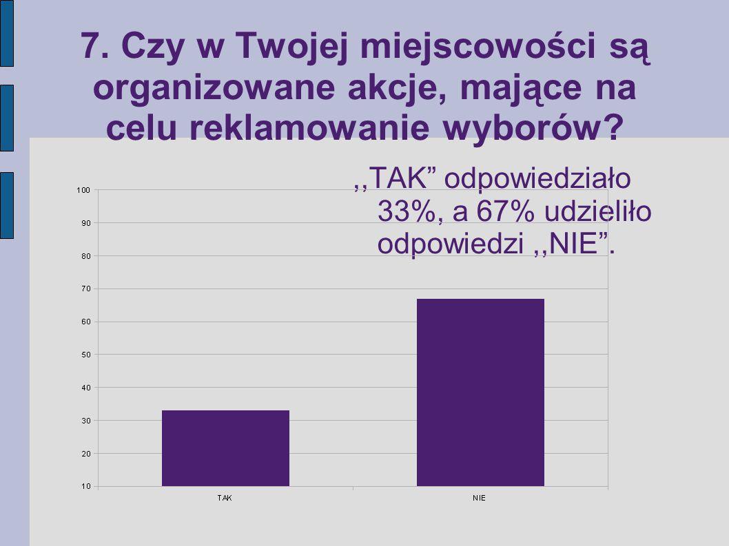 """7. Czy w Twojej miejscowości są organizowane akcje, mające na celu reklamowanie wyborów?,,TAK"""" odpowiedziało 33%, a 67% udzieliło odpowiedzi,,NIE""""."""