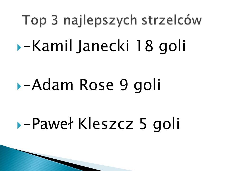  -Kamil Janecki 18 goli  -Adam Rose 9 goli  -Paweł Kleszcz 5 goli