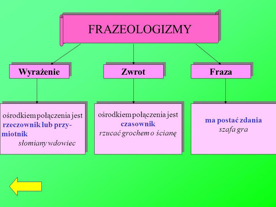 FRAZEOLOGIZMY Wyrażenie Zwrot Fraza ośrodkiem połączenia jest rzeczownik lub przy- miotnik słomiany wdowiec ośrodkiem połączenia jest rzeczownik lub p