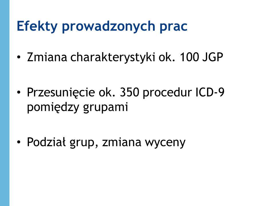 Efekty prowadzonych prac Zmiana charakterystyki ok. 100 JGP Przesunięcie ok. 350 procedur ICD-9 pomiędzy grupami Podział grup, zmiana wyceny