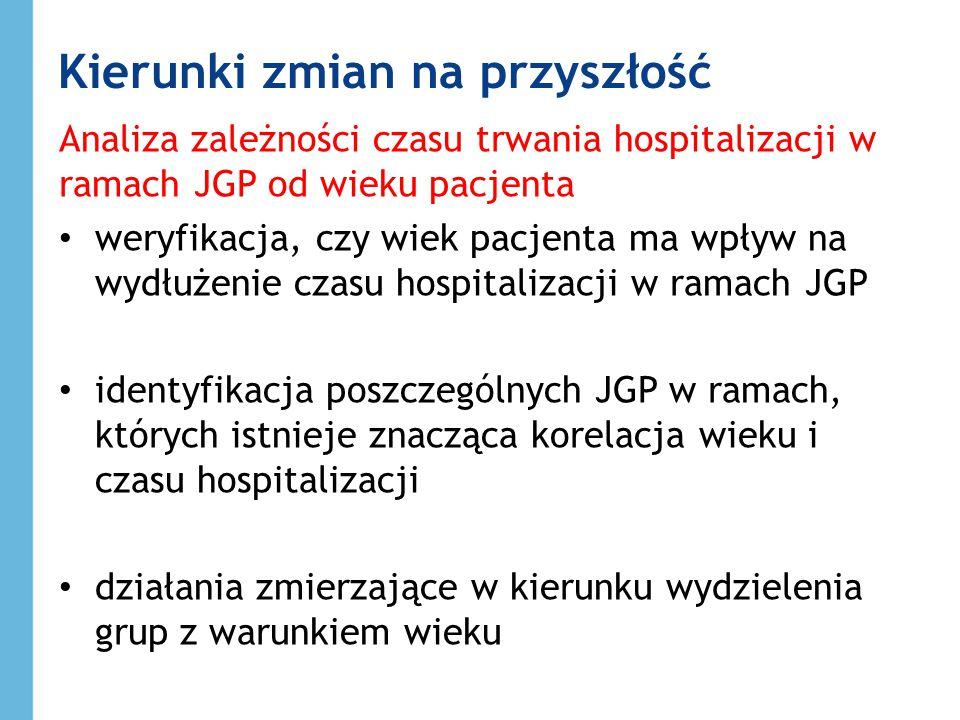 Kierunki zmian na przyszłość Analiza zależności czasu trwania hospitalizacji w ramach JGP od wieku pacjenta weryfikacja, czy wiek pacjenta ma wpływ na wydłużenie czasu hospitalizacji w ramach JGP identyfikacja poszczególnych JGP w ramach, których istnieje znacząca korelacja wieku i czasu hospitalizacji działania zmierzające w kierunku wydzielenia grup z warunkiem wieku