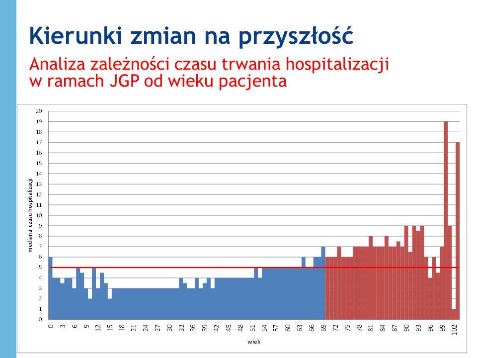 Kierunki zmian na przyszłość Analiza zależności czasu trwania hospitalizacji w ramach JGP od wieku pacjenta