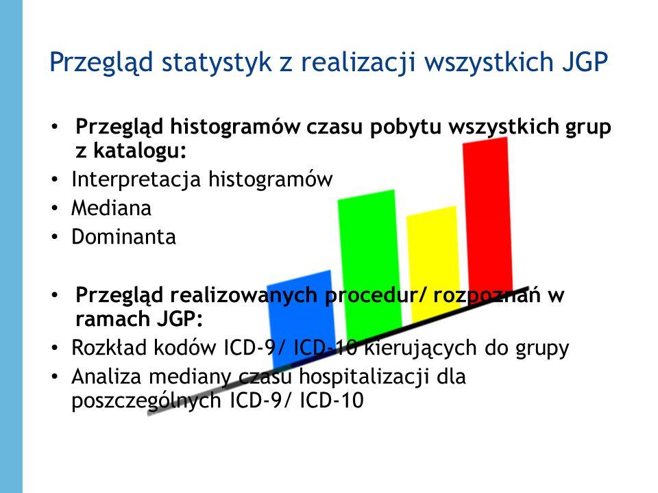 Przegląd statystyk z realizacji wszystkich JGP Przegląd histogramów czasu pobytu wszystkich grup z katalogu: Interpretacja histogramów Mediana Dominan