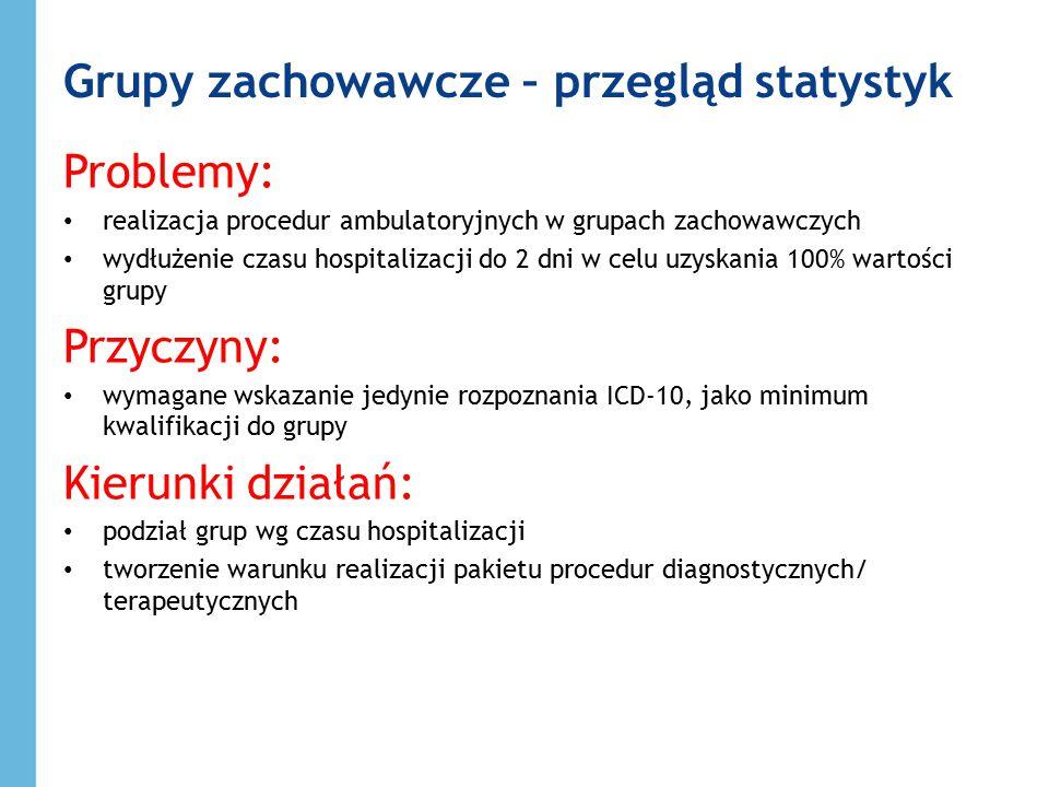 Grupy zachowawcze – przegląd statystyk Problemy: realizacja procedur ambulatoryjnych w grupach zachowawczych wydłużenie czasu hospitalizacji do 2 dni