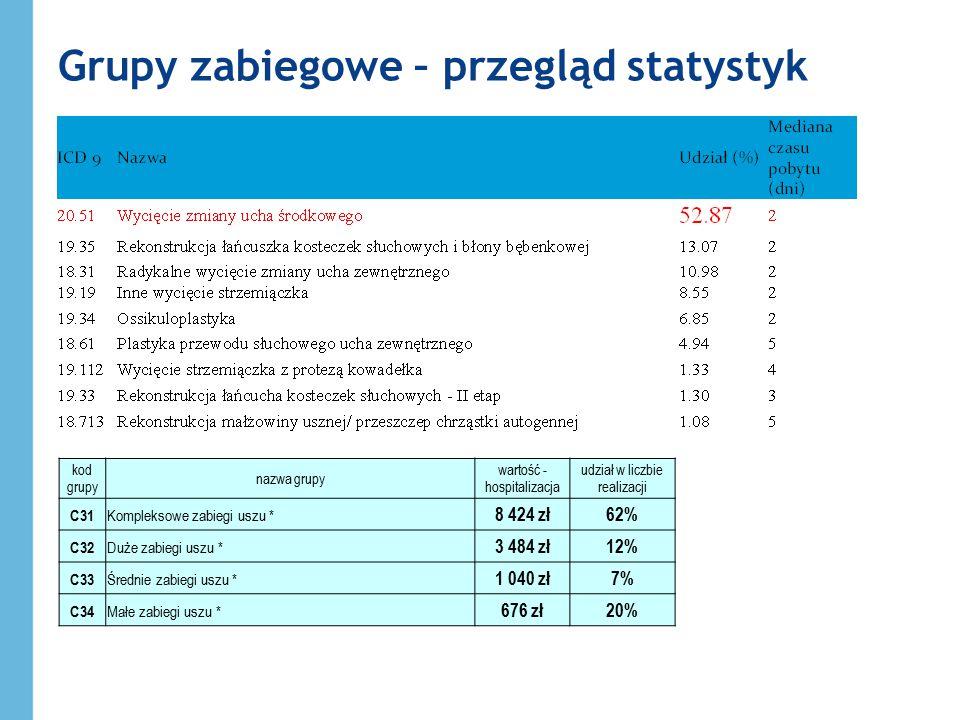 Grupy zabiegowe – przegląd statystyk Problemy: realizacja zabiegów, które również możliwe są do realizacji w trybie ambulatoryjnym w szpitalu z uwagi na wyższą wycenę wykorzystywanie mało precyzyjnych nazw procedur do kwalifikacji do dobrze wycenionych grup Przyczyny: duża różnica w wycenie procedur szpitalnych w stosunku do ambulatoryjnych mało precyzyjne określenie niektórych procedur w klasyfikacji ICD-9 Kierunki działań: harmonizacja wycen procedur pomiędzy ambulatorium a szpitalem Przesuwanie procedur pomiędzy JGP doprecyzowanie kwalifikacji do poszczególnych procedur ICD-9 i JGP
