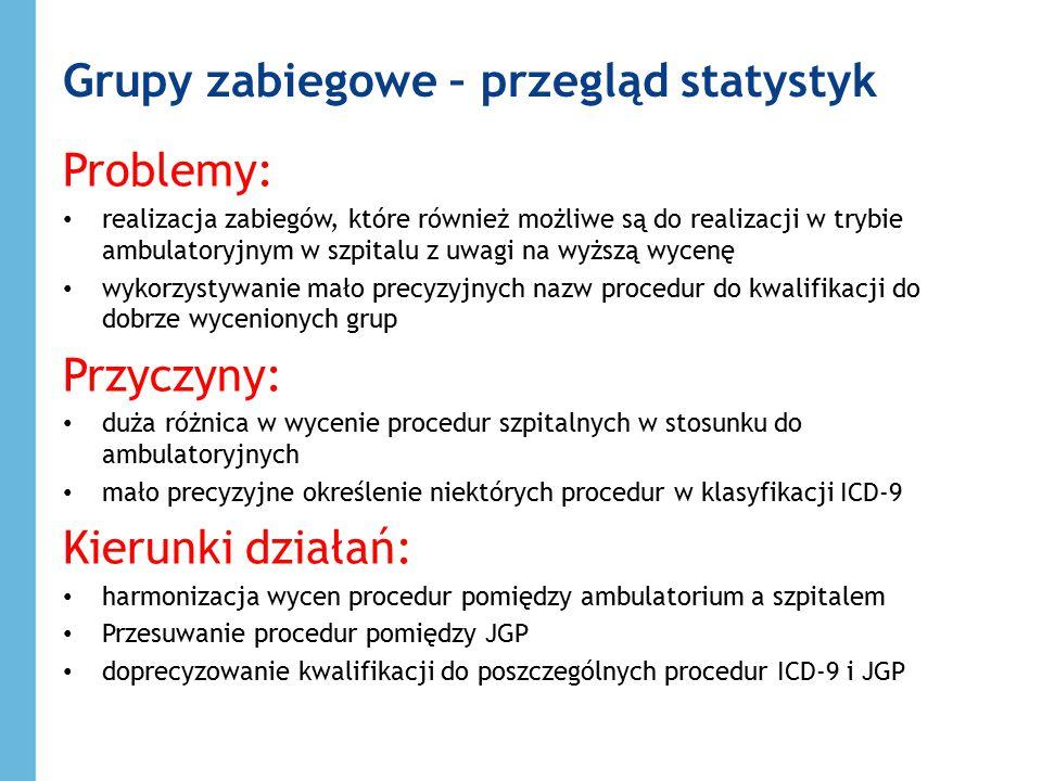 Grupy zabiegowe – przegląd statystyk Problemy: realizacja zabiegów, które również możliwe są do realizacji w trybie ambulatoryjnym w szpitalu z uwagi